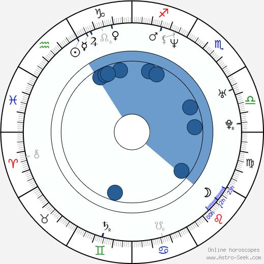 Roland Harrah III wikipedia, horoscope, astrology, instagram