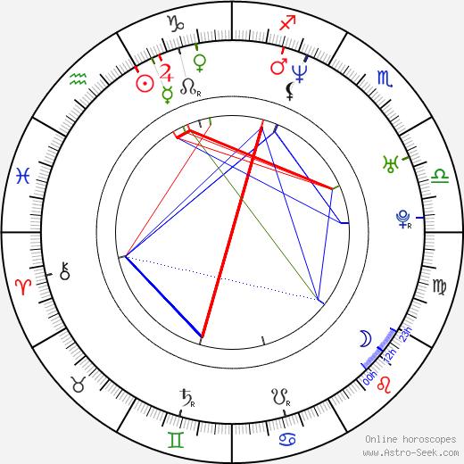Roland Harrah III день рождения гороскоп, Roland Harrah III Натальная карта онлайн