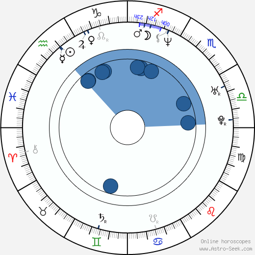 Ron Newcomb wikipedia, horoscope, astrology, instagram