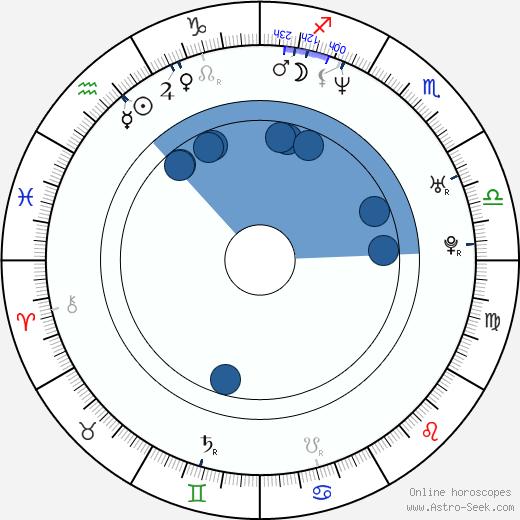 Ron Newcomb wikipedia, horoscope, astrology, instagram