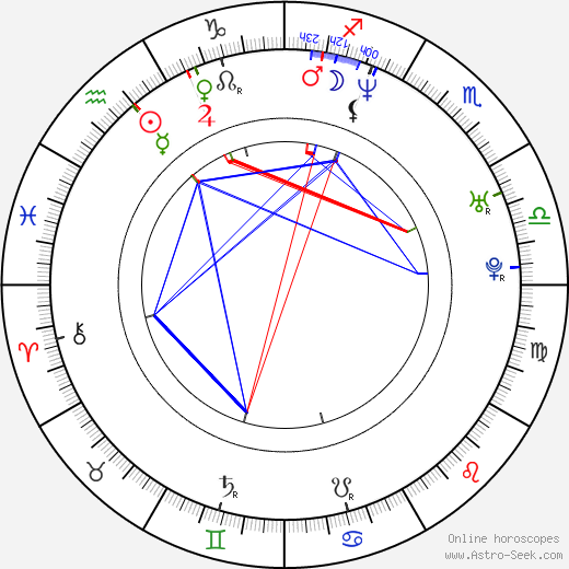 Ron Newcomb birth chart, Ron Newcomb astro natal horoscope, astrology