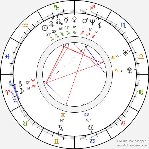 Ryan Alosio birth chart, biography, wikipedia 2020, 2021