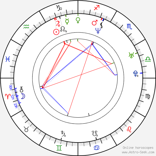 Ryan Alosio birth chart, Ryan Alosio astro natal horoscope, astrology