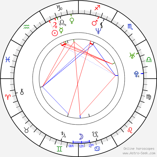 Ryô astro natal birth chart, Ryô horoscope, astrology