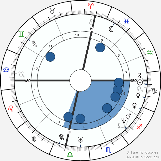Samuel Gould wikipedia, horoscope, astrology, instagram