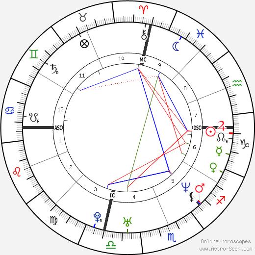 Samuel Gould день рождения гороскоп, Samuel Gould Натальная карта онлайн
