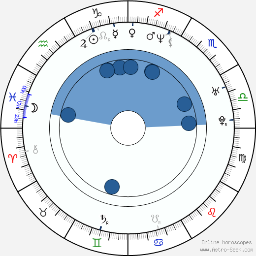 Sean Paul wikipedia, horoscope, astrology, instagram