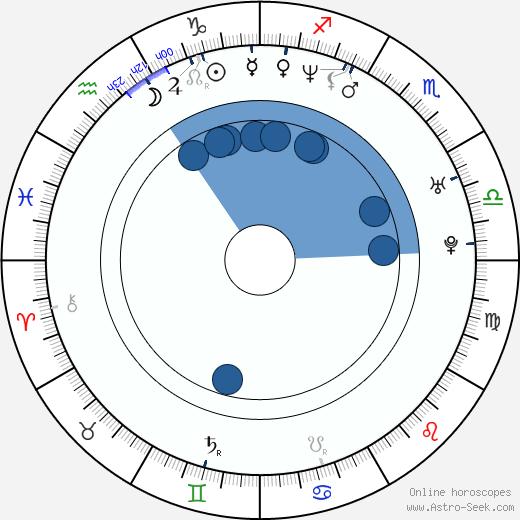 Seok-hyeon Jo wikipedia, horoscope, astrology, instagram