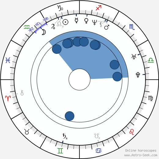 Světlana Witowská wikipedia, horoscope, astrology, instagram