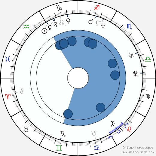 Tania Popa wikipedia, horoscope, astrology, instagram