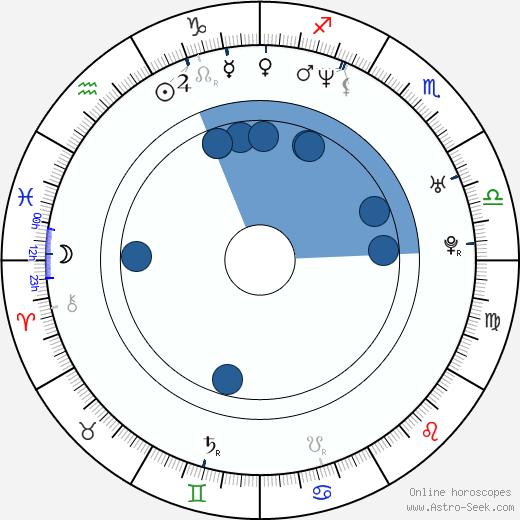 Tanya Streeter wikipedia, horoscope, astrology, instagram