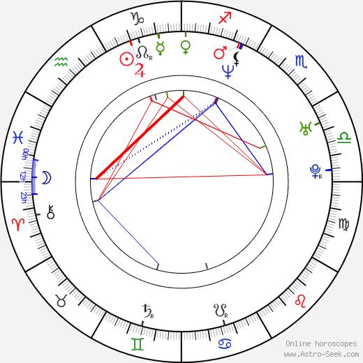 Tanya Streeter birth chart, Tanya Streeter astro natal horoscope, astrology
