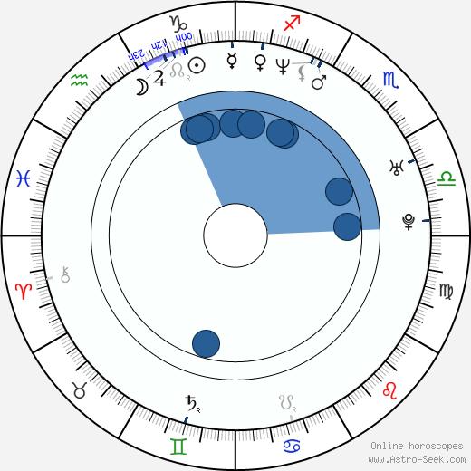 Uday Chopra wikipedia, horoscope, astrology, instagram
