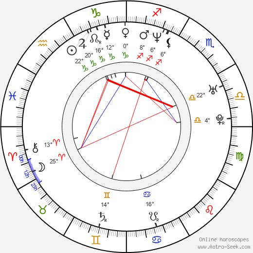 Yana Troyanova birth chart, biography, wikipedia 2018, 2019