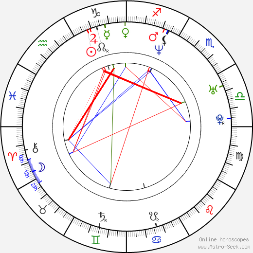 Yana Troyanova astro natal birth chart, Yana Troyanova horoscope, astrology