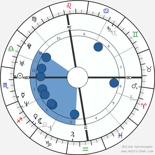 Adam Copeland wikipedia, horoscope, astrology, instagram