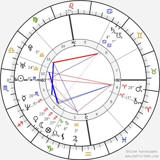 Adam Copeland birth chart, biography, wikipedia 2019, 2020