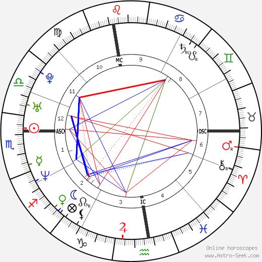 Adam Copeland astro natal birth chart, Adam Copeland horoscope, astrology