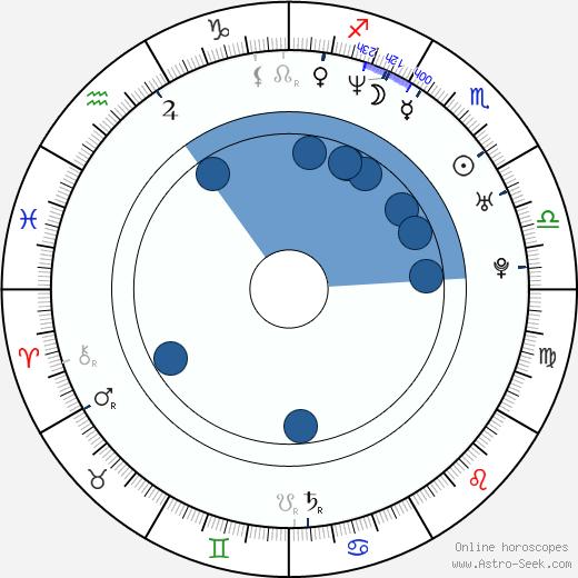Amal McCaskill wikipedia, horoscope, astrology, instagram