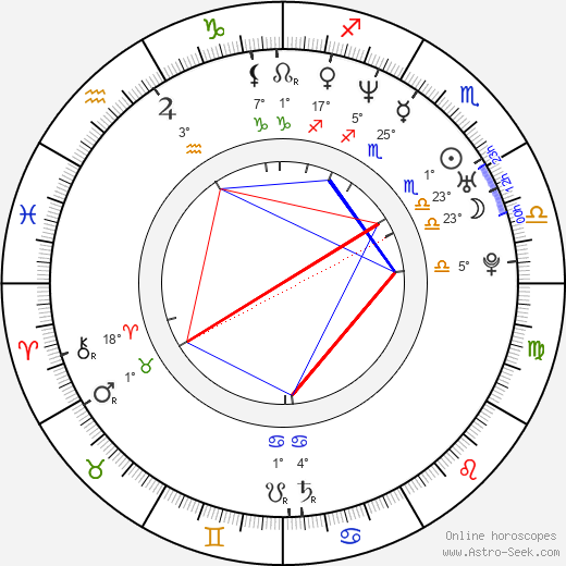 André F. Nebe birth chart, biography, wikipedia 2019, 2020