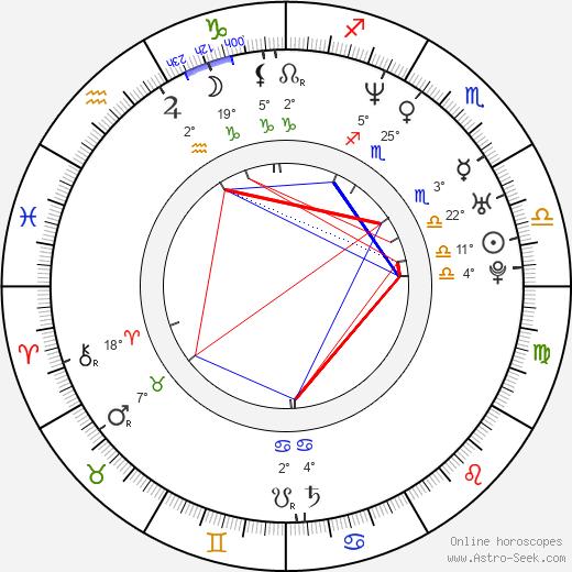 Ari Sihasale birth chart, biography, wikipedia 2018, 2019