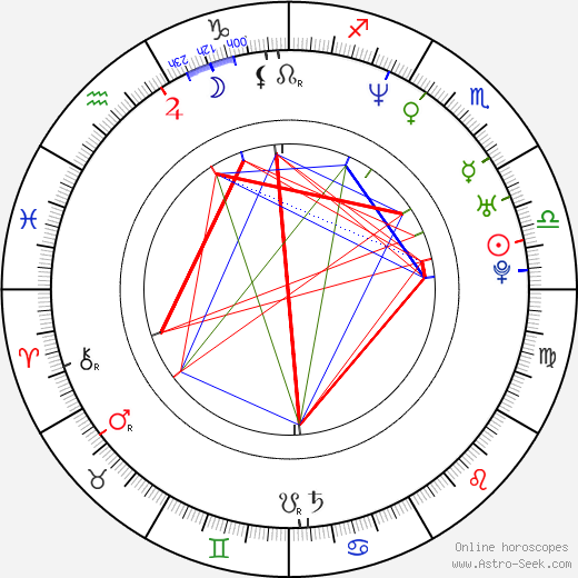 Ari Sihasale astro natal birth chart, Ari Sihasale horoscope, astrology