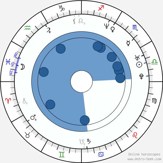 Cal Cooper wikipedia, horoscope, astrology, instagram