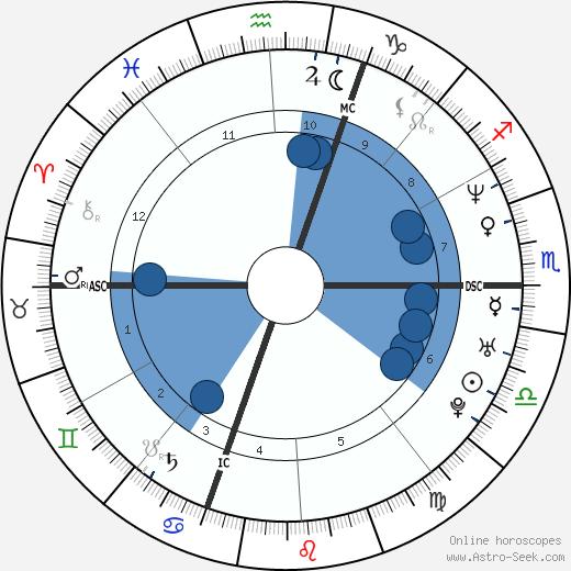 Cedric Villani wikipedia, horoscope, astrology, instagram
