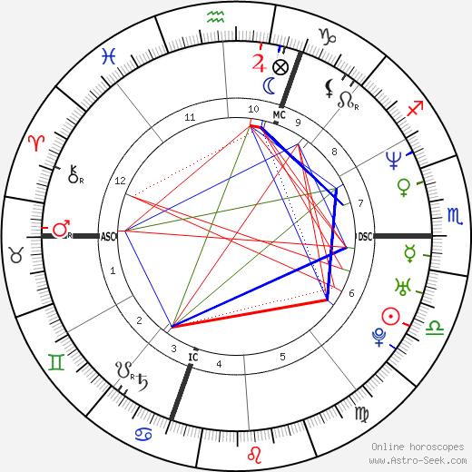 Cedric Villani tema natale, oroscopo, Cedric Villani oroscopi gratuiti, astrologia