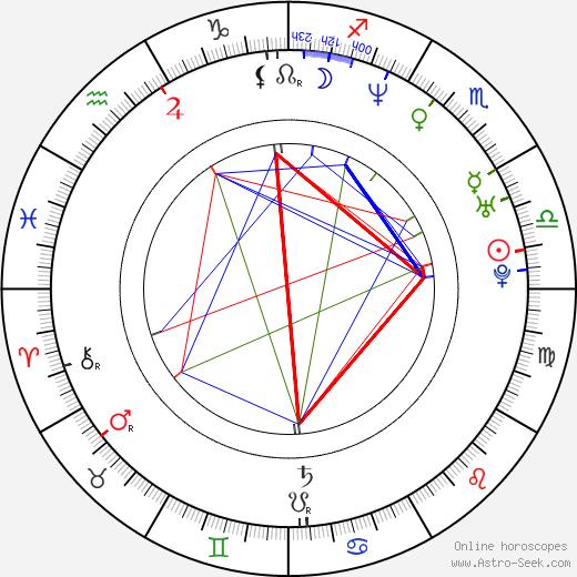 Danny Smith astro natal birth chart, Danny Smith horoscope, astrology