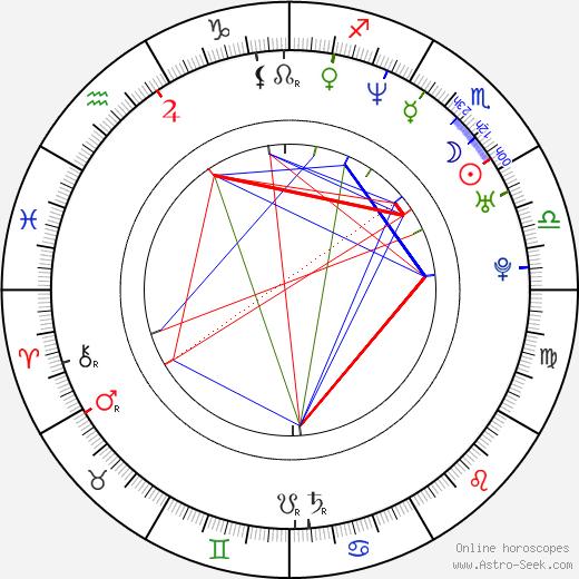 David Julian Hirsh birth chart, David Julian Hirsh astro natal horoscope, astrology