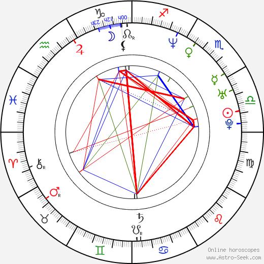 Dennis Gansel birth chart, Dennis Gansel astro natal horoscope, astrology