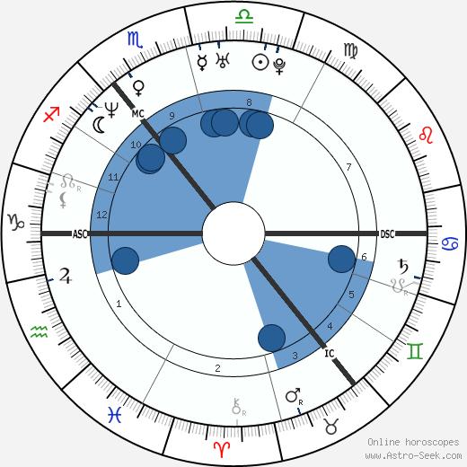 Devid Striesow wikipedia, horoscope, astrology, instagram
