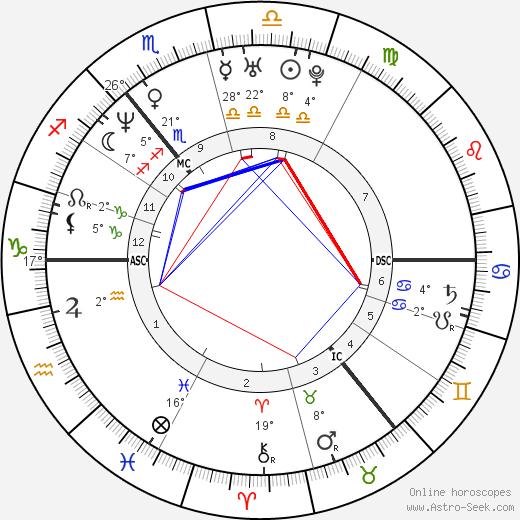 Devid Striesow birth chart, biography, wikipedia 2018, 2019