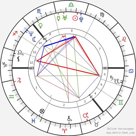 Devid Striesow astro natal birth chart, Devid Striesow horoscope, astrology