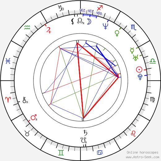 Efren Ramirez birth chart, Efren Ramirez astro natal horoscope, astrology