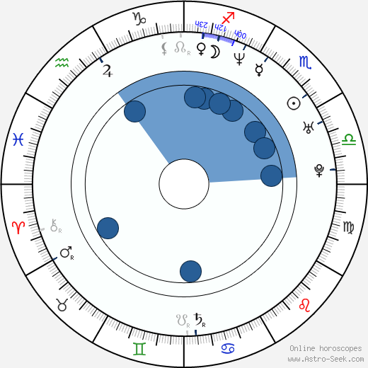 Éric Messier wikipedia, horoscope, astrology, instagram
