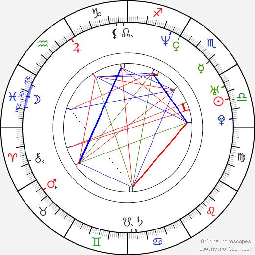 Fabio Lione tema natale, oroscopo, Fabio Lione oroscopi gratuiti, astrologia