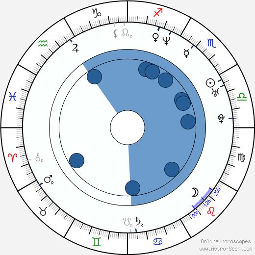 Gaby Milder wikipedia, horoscope, astrology, instagram