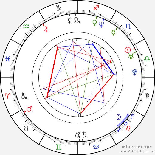 Gaby Milder birth chart, Gaby Milder astro natal horoscope, astrology