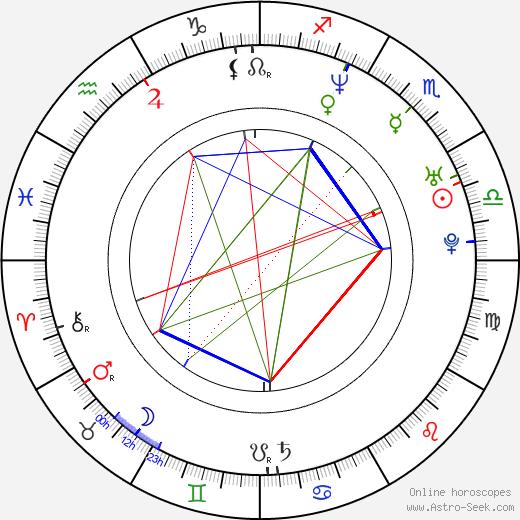 George Floyd день рождения гороскоп, George Floyd Натальная карта онлайн