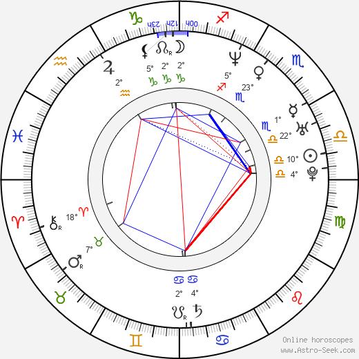 Hedy Burress birth chart, biography, wikipedia 2020, 2021