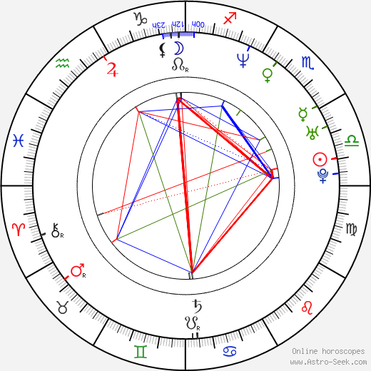 Hedy Burress birth chart, Hedy Burress astro natal horoscope, astrology