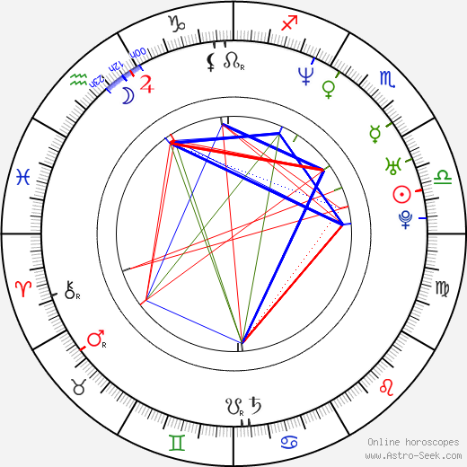 Йоан Гриффит Ioan Gruffudd день рождения гороскоп, Ioan Gruffudd Натальная карта онлайн