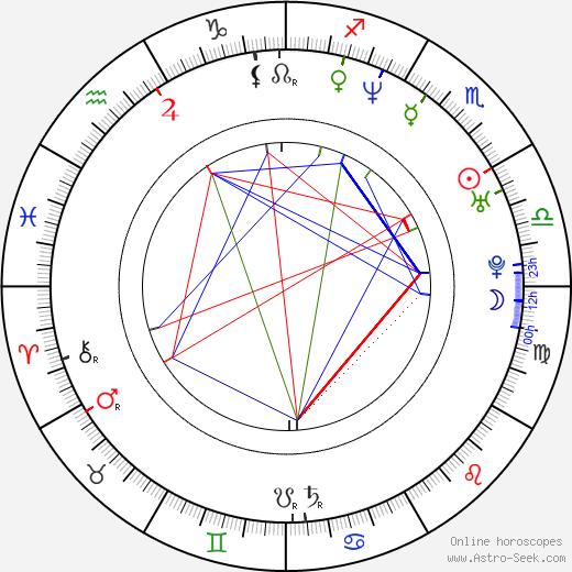 Jaak Kilmi tema natale, oroscopo, Jaak Kilmi oroscopi gratuiti, astrologia
