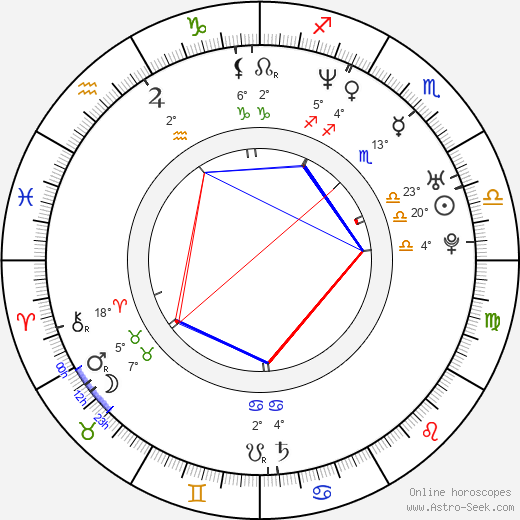 James Kerwin birth chart, biography, wikipedia 2019, 2020