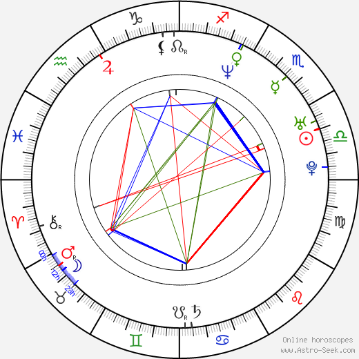 James Kerwin birth chart, James Kerwin astro natal horoscope, astrology