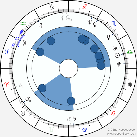 Jan Pavel Filipenský wikipedia, horoscope, astrology, instagram
