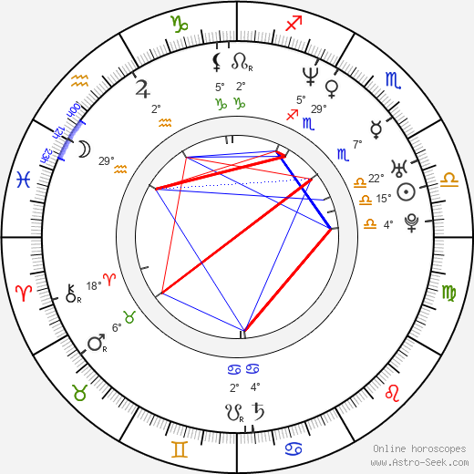 Jan Pavel Filipenský birth chart, biography, wikipedia 2019, 2020