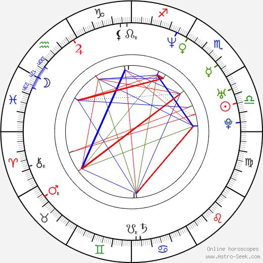 Jan Pavel Filipenský день рождения гороскоп, Jan Pavel Filipenský Натальная карта онлайн
